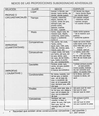 Nexos de las oraciones subordinadas adverbiales por Gonçal Tomás