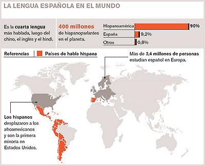 Historia del español. Tema completo.